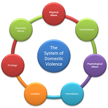 Domestic Abuse Cycle